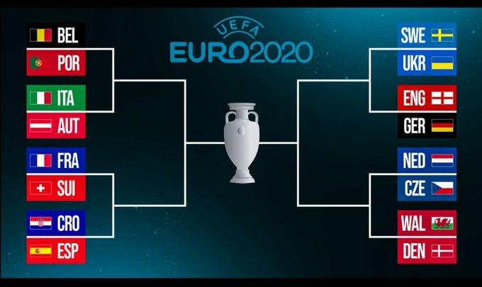 Euro 2020 Bracket