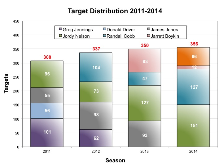 Target Distribution 2011-2014