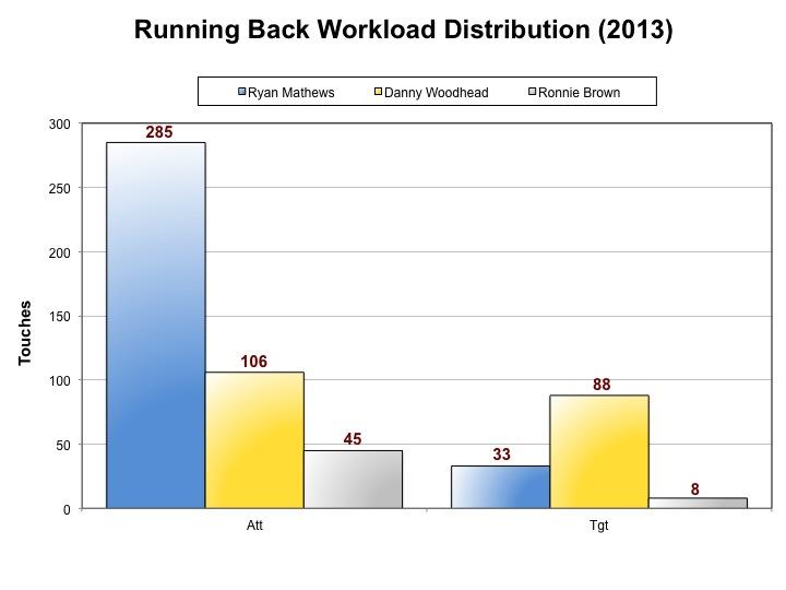 Running Back Workload Distribution (2013)4
