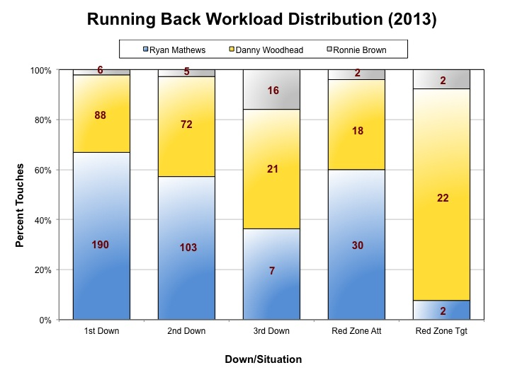 Running Back Workload Distribution (2013)