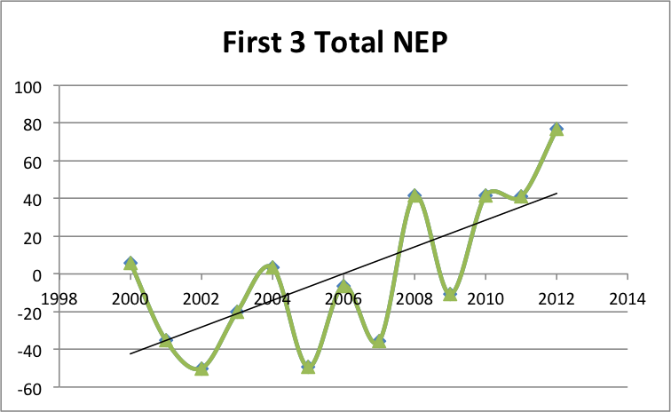 First 3 Years Total NEP
