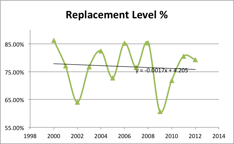 Replacement Level Percentage