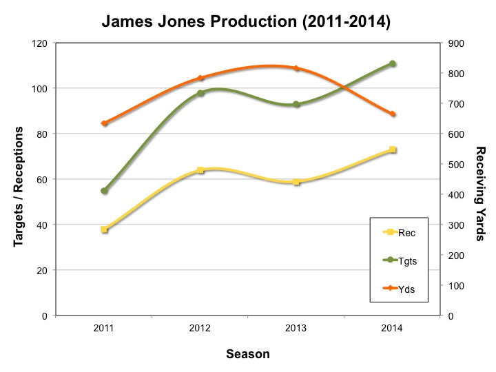 James Jones Production (2011-2014)