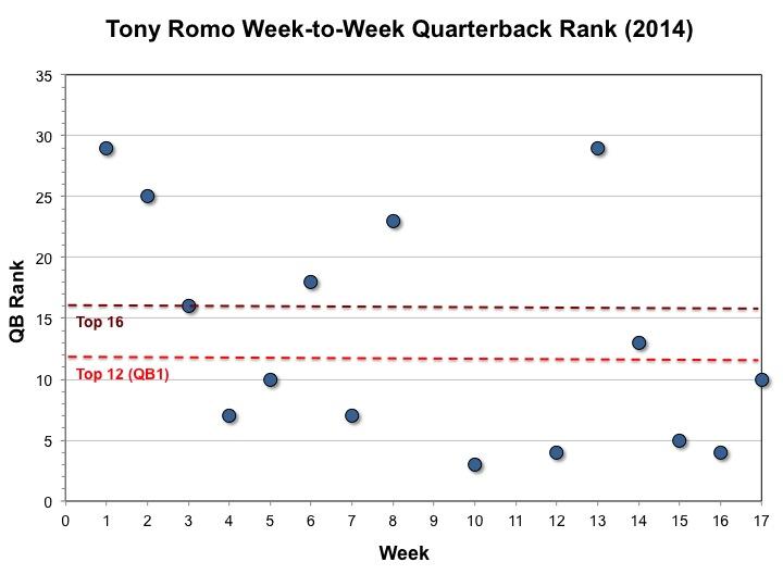 Romo QB Ranks (2014)