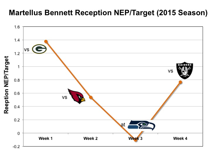 Martellus Bennett Production