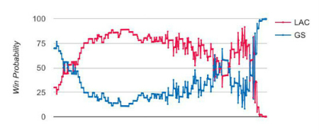 Win Probability, Golden State vs. Los Angeles
