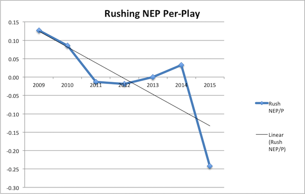 Rushing NEP per play