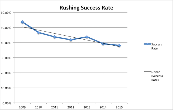 Rushing Success Rate