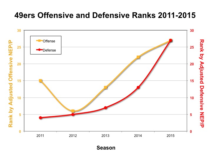 49ers Offensive and Defensive Ranks 2011-2015