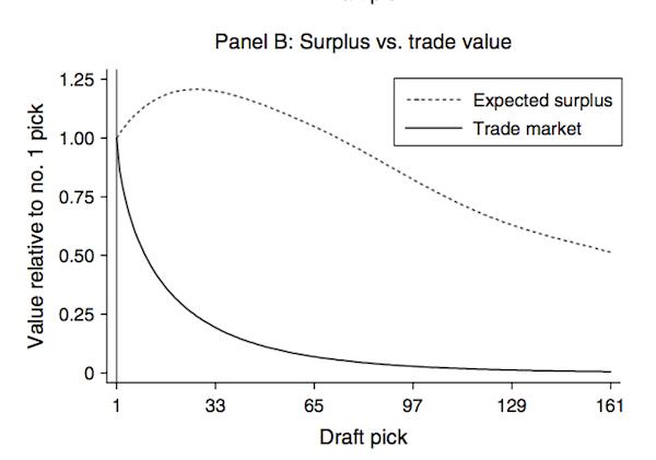 Surplus vs. Trade Value
