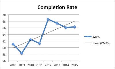 Matt Ryan Career Completion Rate