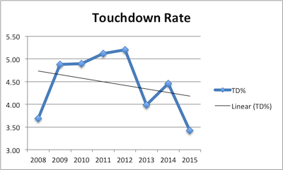 Matt Ryan Career Touchdown Rate