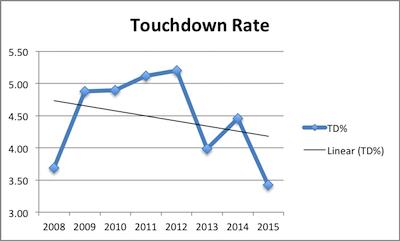 Matt Ryan Career Touchdown Rate