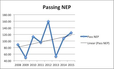 Matt Ryan Career Passing NEP