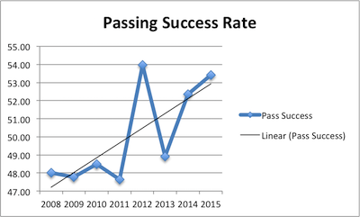 Matt Ryan Career Passing Success Rate