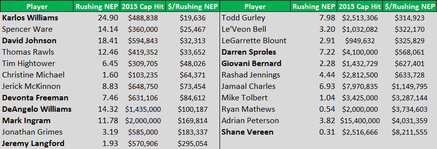 $/Rushing NEP