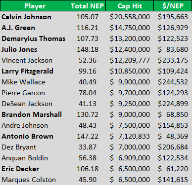 Top paid WRs