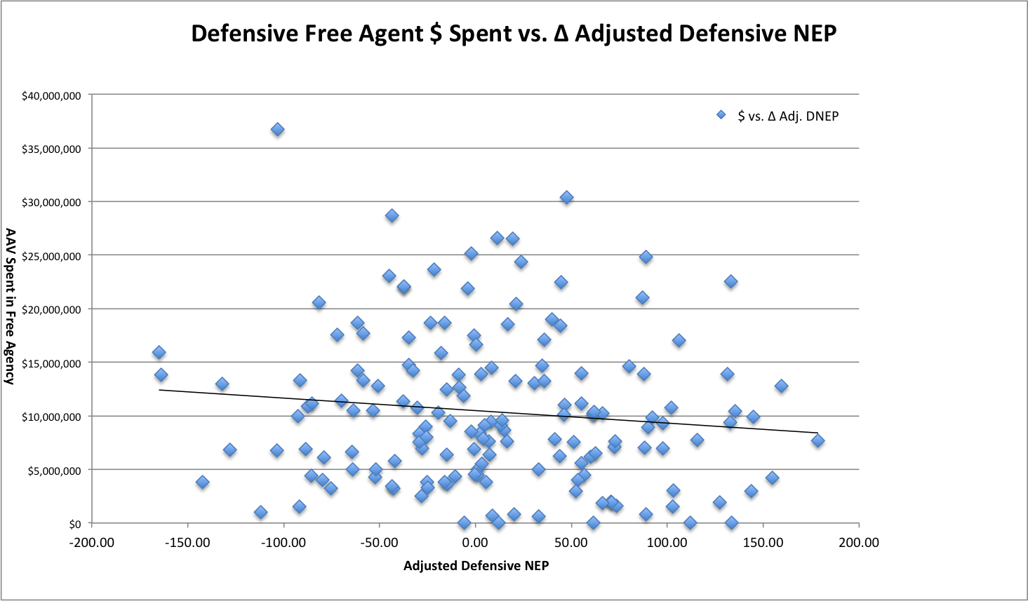 Offseason Money Spent vs. Adjusted Defensive NEP Change