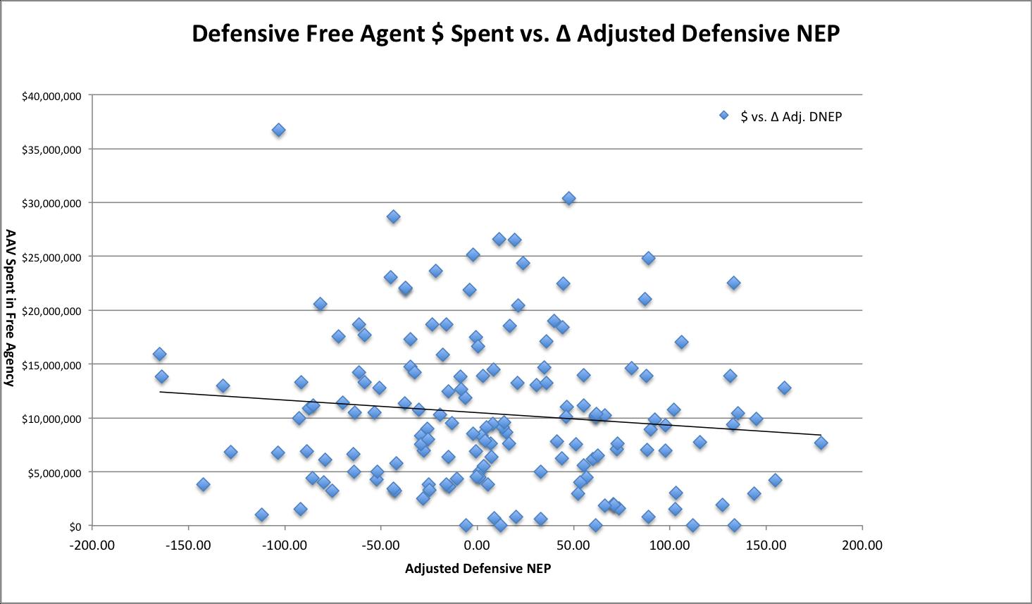 Offseason Money Spent vs. Adjusted Defensive NEP Change