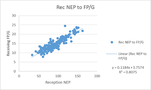 Reception NEP vs. Fantasy Points Per Game