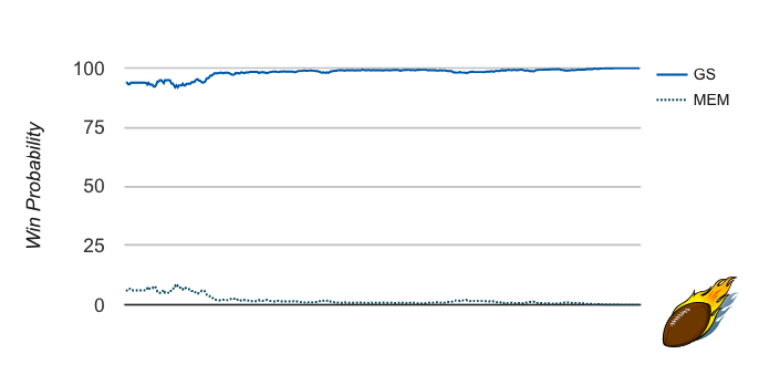 GS/MEM Win Probability