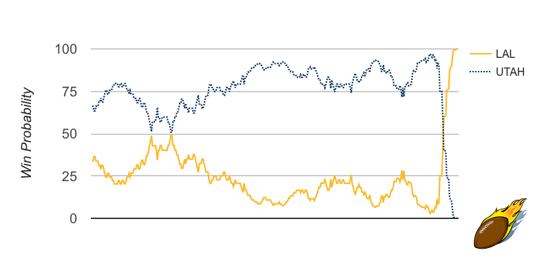 Lakers/Jazz Win Probability