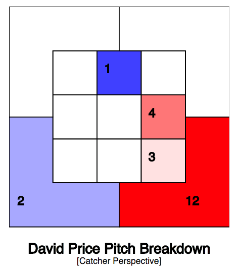 David Price Changeup Swing/Miss