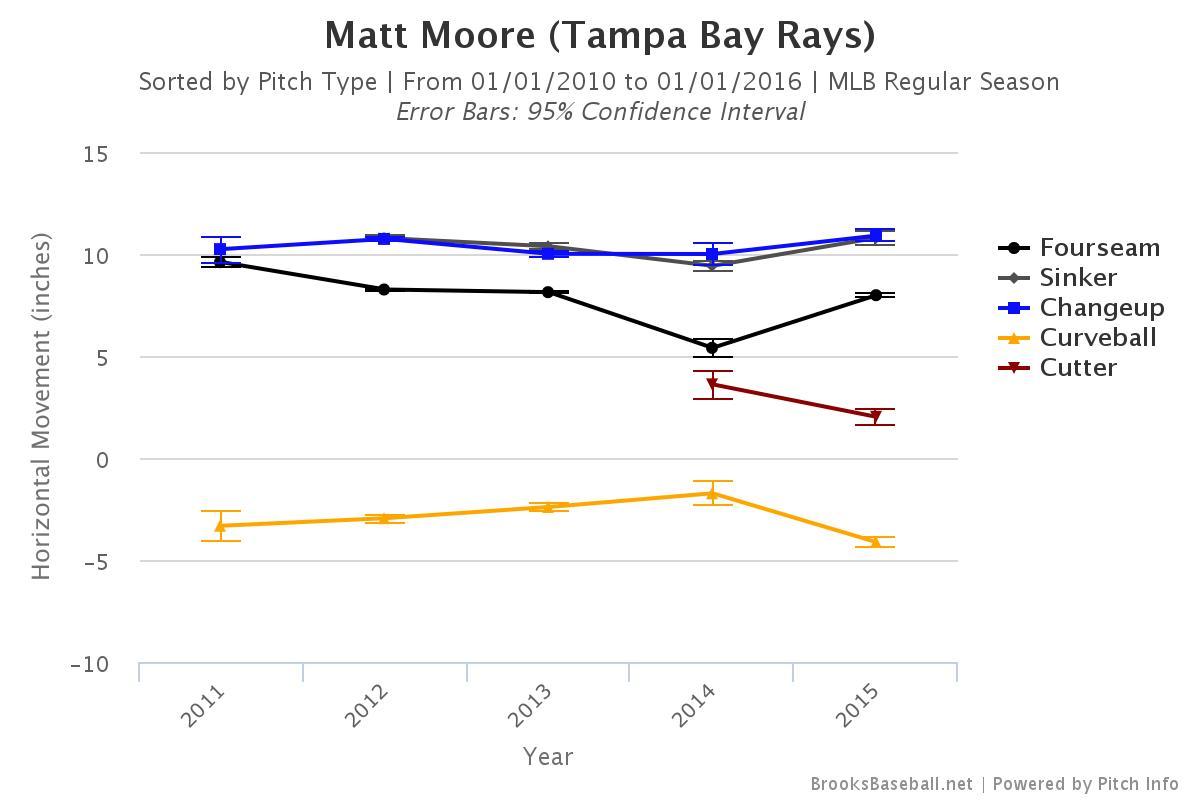 Matt Moore HM