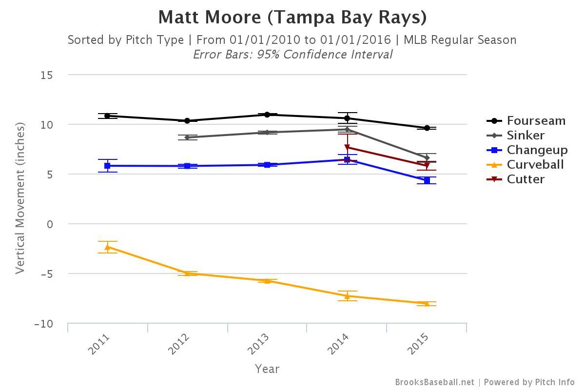 Matt Moore VM