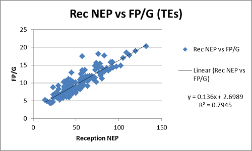 Reception NEP vs. FP/G