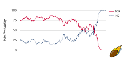 TOR/IND G1 Win Probability