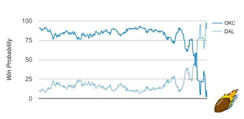 OKC/DAL G2 Win Probability