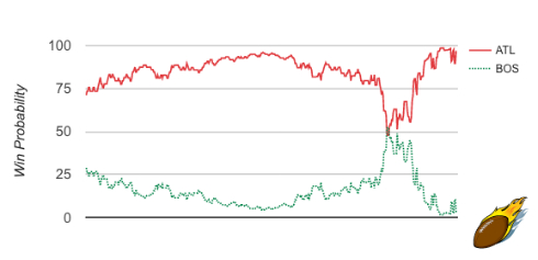 ATL/BOS G1 Win Probability