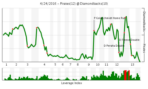 Pirates vs. Diamondbacks Win Probability