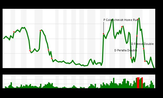 Pirates vs. Diamondbacks Win Probability