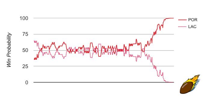POR LAC WP Graph