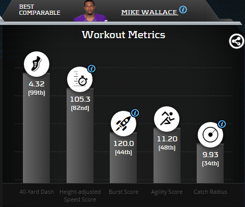 Will Fuller Comparable