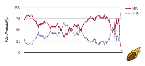 Hornets-Heat Win Probability Game 5