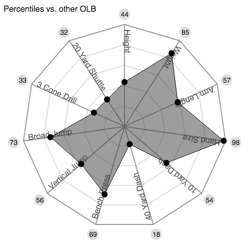 Spence OLB Spider Graph