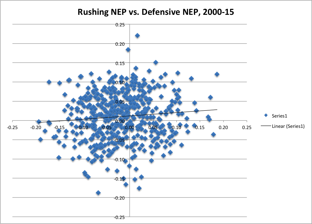 Rushing NEP vs. Defensive NEP