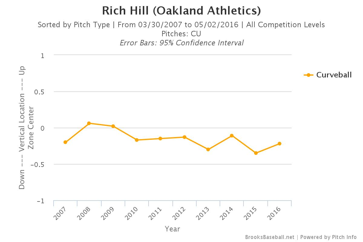 Rich Hill Curve V Location