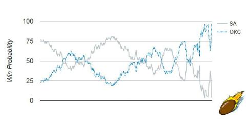 SA/OKC G2 Win Probability