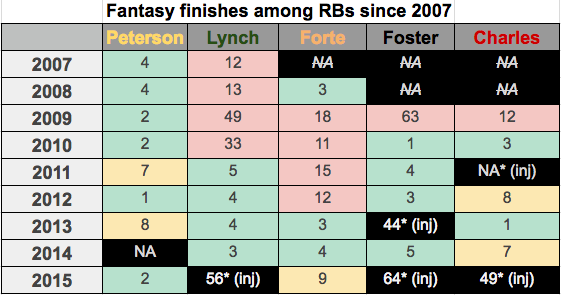 Fantasy Football RB Finishes Since 2007
