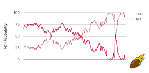 TOR/MIA G1 Win Probability