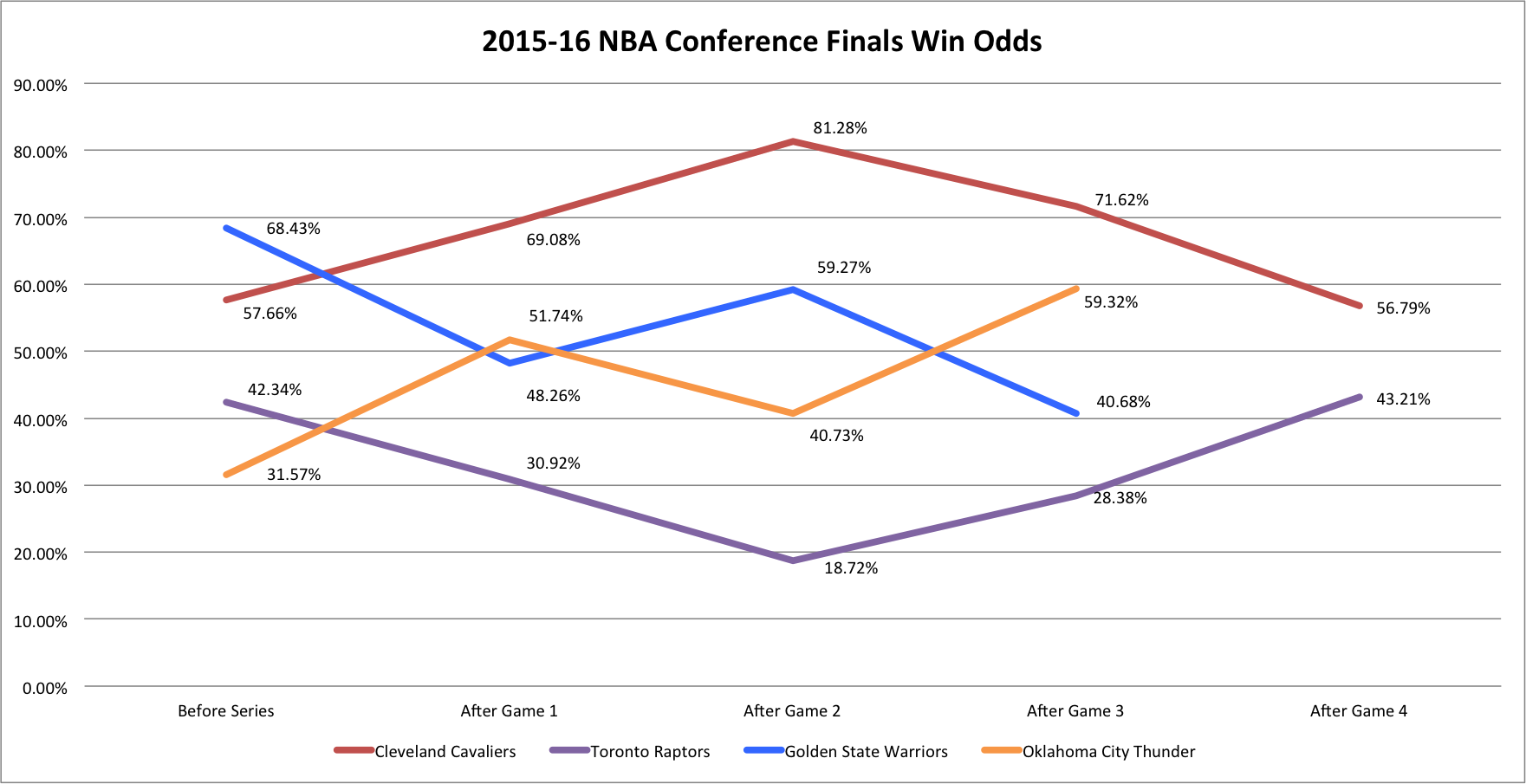 2015-16 NBA Conference Finals Win Odds