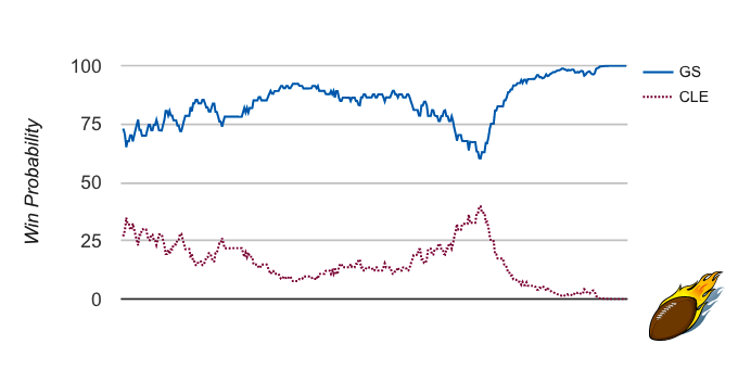 GS Cle G1 Win Probability