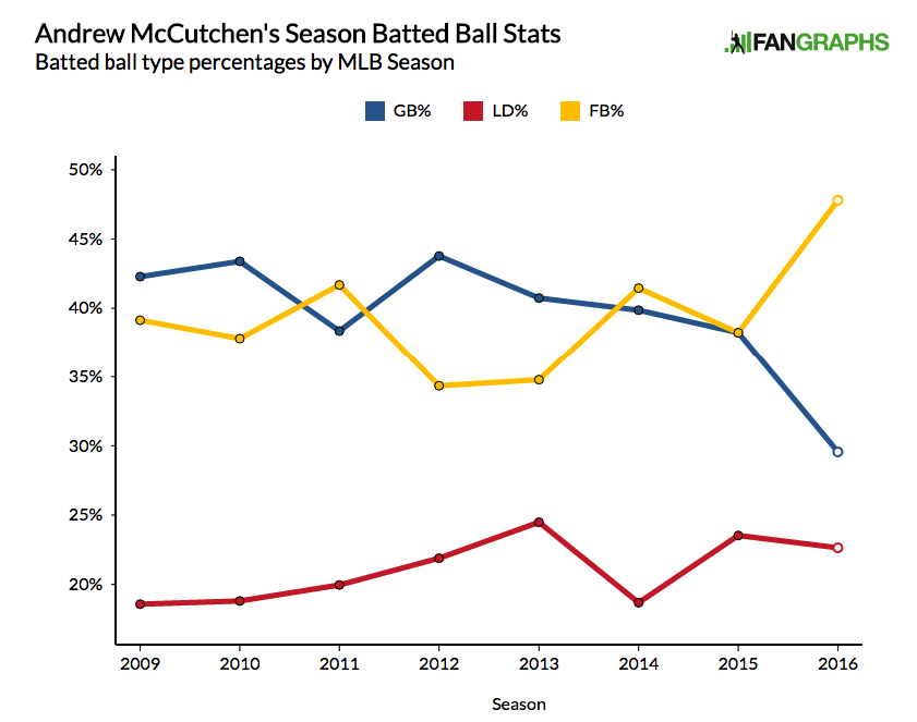 McCutchen Batted Ball Data