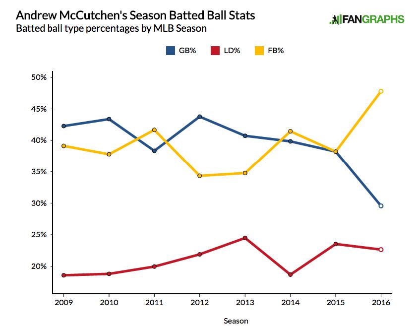 McCutchen Batted Ball Data