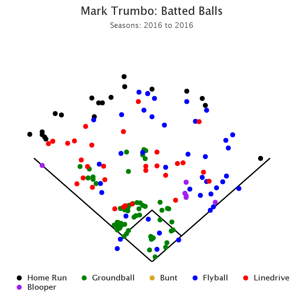 Mark Trumbo Batted Balls