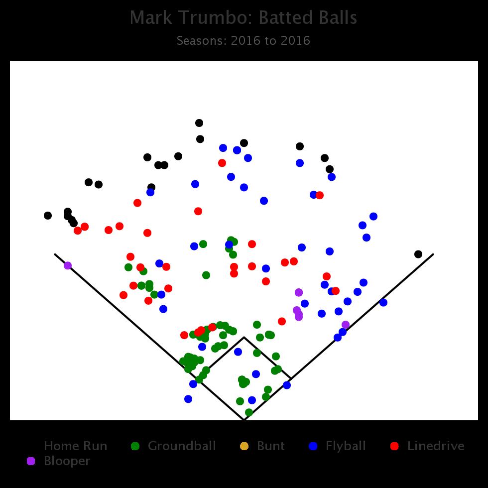 Mark Trumbo Batted Balls